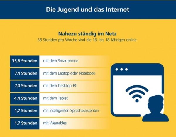 jugendliche_Internetnutzung_Postbank-2019-10