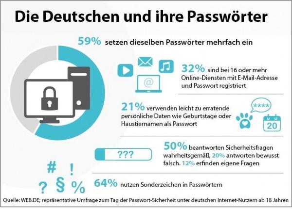 Passwort_webde