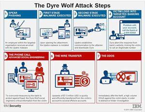 dyer_wolf_attack_steps_IBM-1