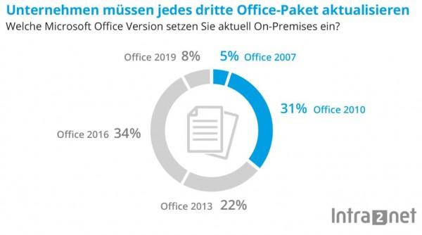 Office_Verbreitung_KMU_Intra2net