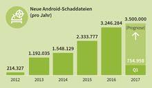 neue_Android-Schaddateien_Gdata